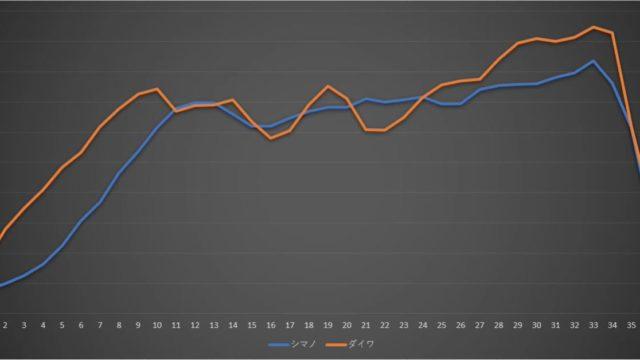ストラディックSWとブラストLTお巻き抵抗測定結果のグラフ