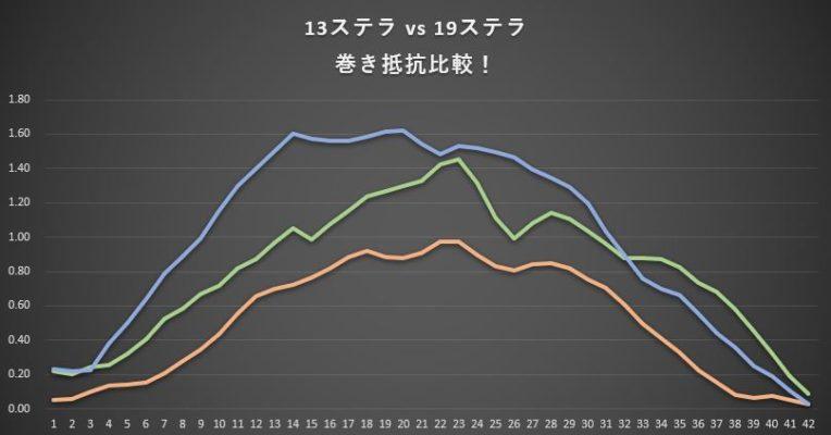 ツインパワーSWと13ステラSWと19ステラSWの巻き抵抗結果グラフ