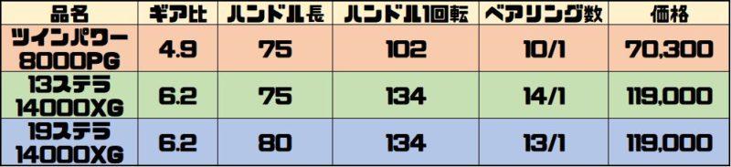 ツインパワーSWと13ステラSWと19ステラSWの比較表
