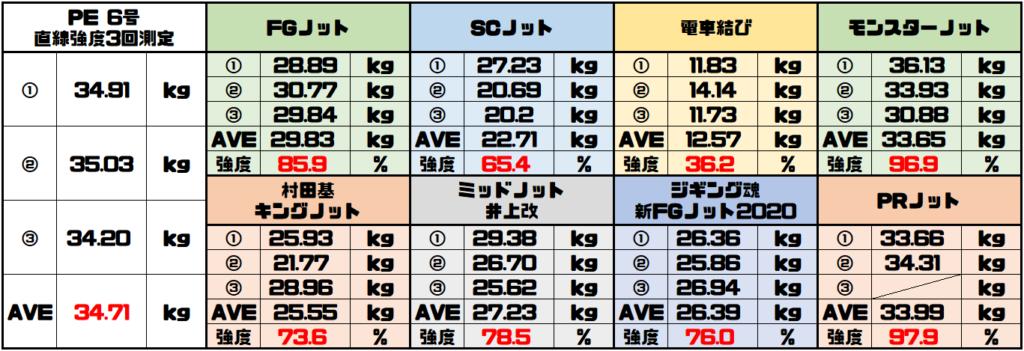 PE6号最強ノット決定戦の結果